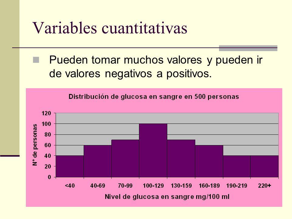 Variables cuantitativas Pueden tomar muchos valores y pueden ir de valores negativos a positivos.