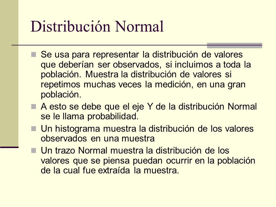 Distribución Normal Se usa para representar la distribución de valores que deberían ser observados, si incluimos a toda la población. Muestra la distr
