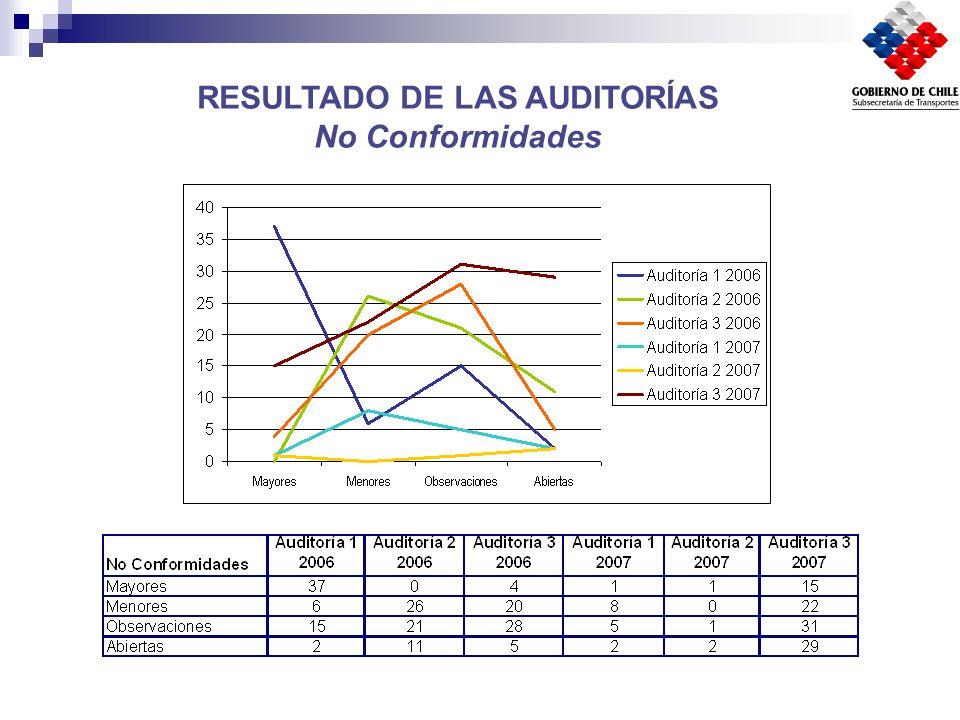 Programa de Auditorías Internas 2007