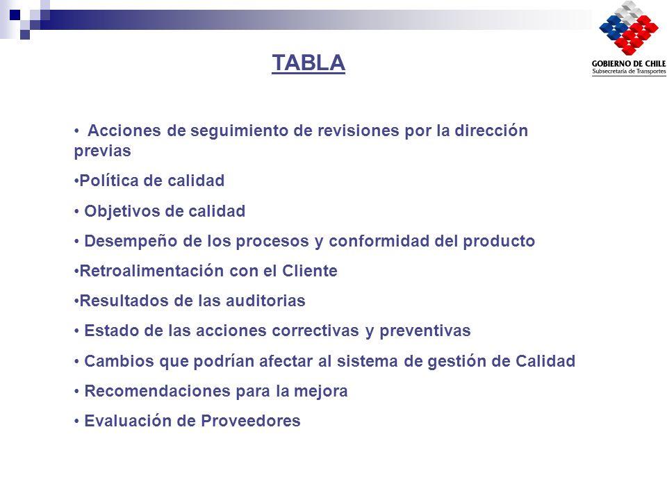 Acciones de seguimiento de revisiones por la dirección previas Política de calidad Objetivos de calidad Desempeño de los procesos y conformidad del pr