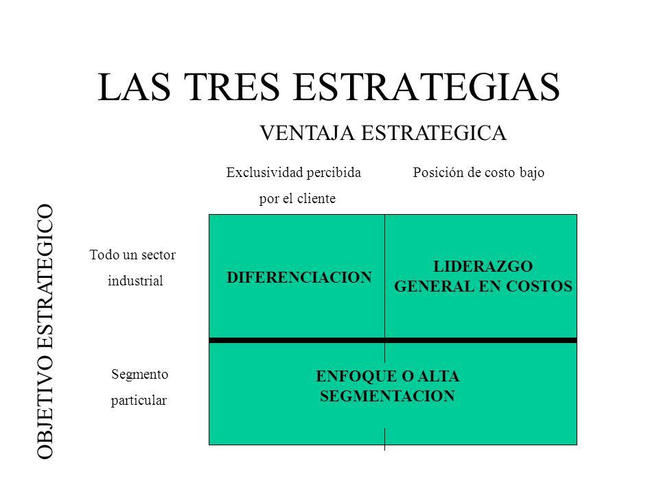 LAS TRES ESTRATEGIAS VENTAJA ESTRATEGICA Exclusividad percibida por el cliente Posición de costo bajo Todo un sector industrial Segmento particular OB