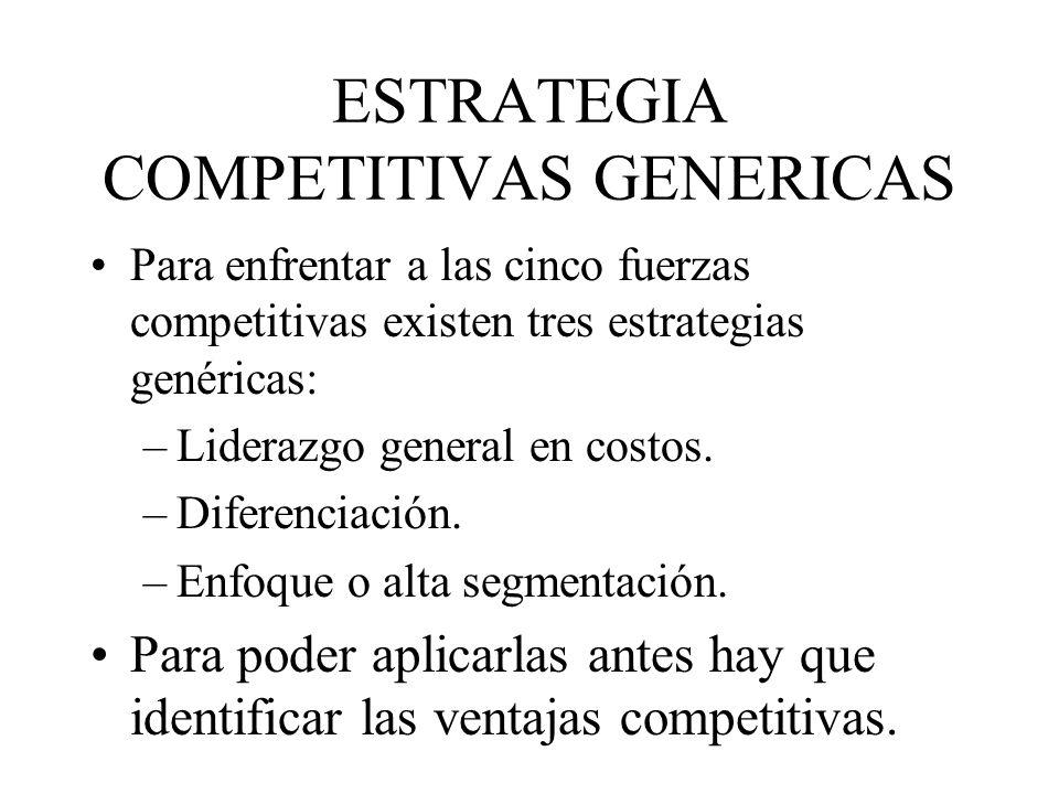 ESTRATEGIA COMPETITIVAS GENERICAS Para enfrentar a las cinco fuerzas competitivas existen tres estrategias genéricas: –Liderazgo general en costos. –D