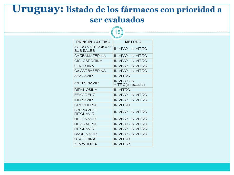 Uruguay: listado de los fármacos con prioridad a ser evaluados 15
