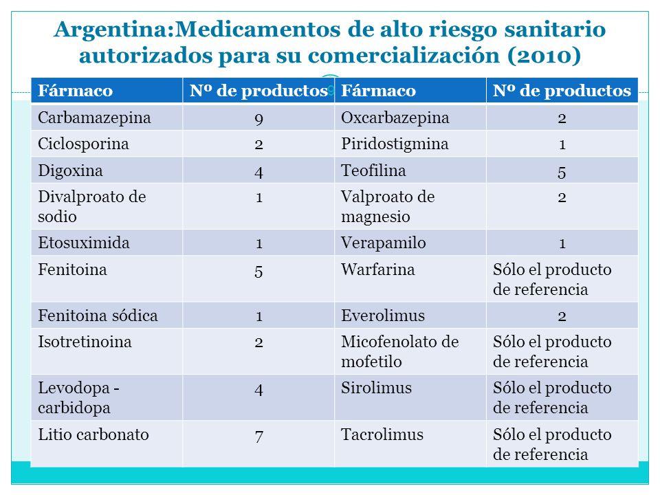 Argentina:Medicamentos de alto riesgo sanitario autorizados para su comercialización (2010) FármacoNº de productosFármacoNº de productos Carbamazepina9Oxcarbazepina2 Ciclosporina2Piridostigmina1 Digoxina4Teofilina5 Divalproato de sodio 1Valproato de magnesio 2 Etosuximida1Verapamilo1 Fenitoina5WarfarinaSólo el producto de referencia Fenitoina sódica1Everolimus2 Isotretinoina2Micofenolato de mofetilo Sólo el producto de referencia Levodopa - carbidopa 4SirolimusSólo el producto de referencia Litio carbonato7TacrolimusSólo el producto de referencia 9