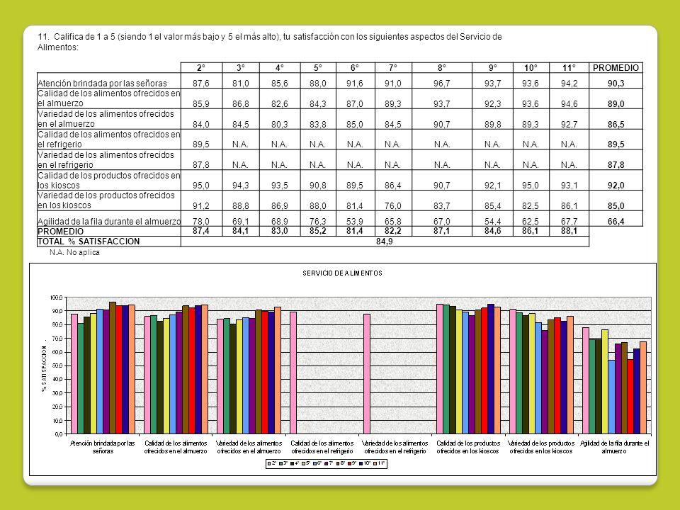11. Califica de 1 a 5 (siendo 1 el valor más bajo y 5 el más alto), tu satisfacción con los siguientes aspectos del Servicio de Alimentos: 2°3°4°5°6°7