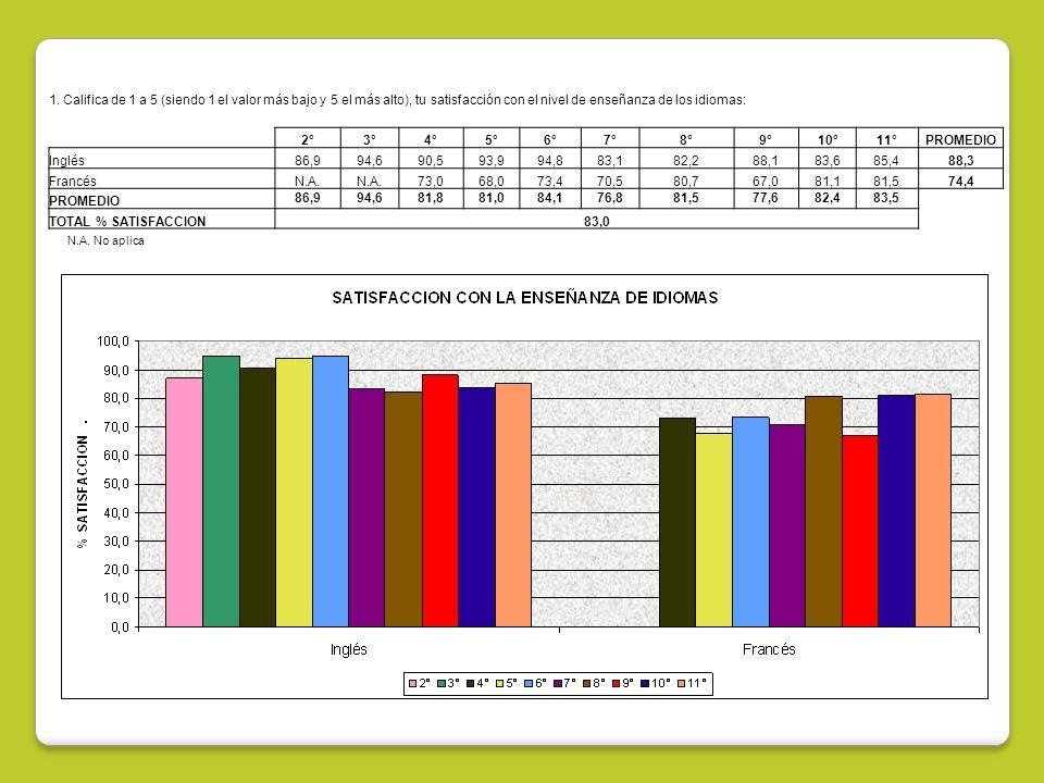 1. Califica de 1 a 5 (siendo 1 el valor más bajo y 5 el más alto), tu satisfacción con el nivel de enseñanza de los idiomas: 2°3°4°5°6°7°8°9°10°11°PRO