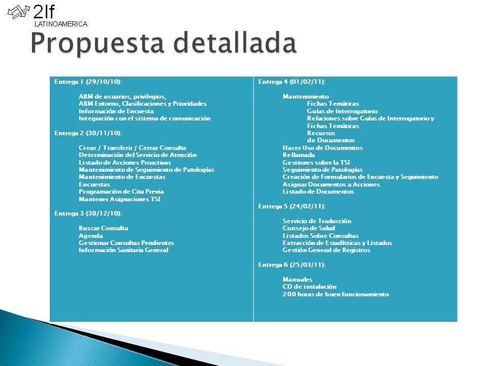 Entrega 1 (29/10/10): ABM de usuarios, privilegios, ABM Entorno, Clasificaciones y Prioridades Información de Encuesta Integración con el sistema de comunicación Entrega 2 (30/11/10): Crear / Transferir / Cerrar Consulta Determinación del Servicio de Atención Listado de Acciones Proactivas Mantenimiento de Seguimiento de Patologías Mantenimiento de Encuestas Encuestas Programación de Cita Previa Mantener Asignaciones TSI Entrega 3 (30/12/10): Buscar Consulta Agenda Gestionar Consultas Pendientes Información Sanitaria General Entrega 4 (01/02/11): Mantenimiento Fichas Temáticas Guías de Interrogatorio Relaciones sobre Guías de Interrogatorio y Fichas Temáticas Recursos de Documentos Hacer Uso de Documentos Rellamada Gestiones sobre la TSI Seguimiento de Patologías Creación de Formularios de Encuesta y Seguimiento Asignar Documentos a Acciones Listado de Documentos Entrega 5 (24/02/11): Servicio de Traducción Consejo de Salud Listados Sobre Consultas Extracción de Estadísticas y Listados Gestión General de Registros Entrega 6 (25/03/11): Manuales CD de instalación 200 horas de buen funcionamiento