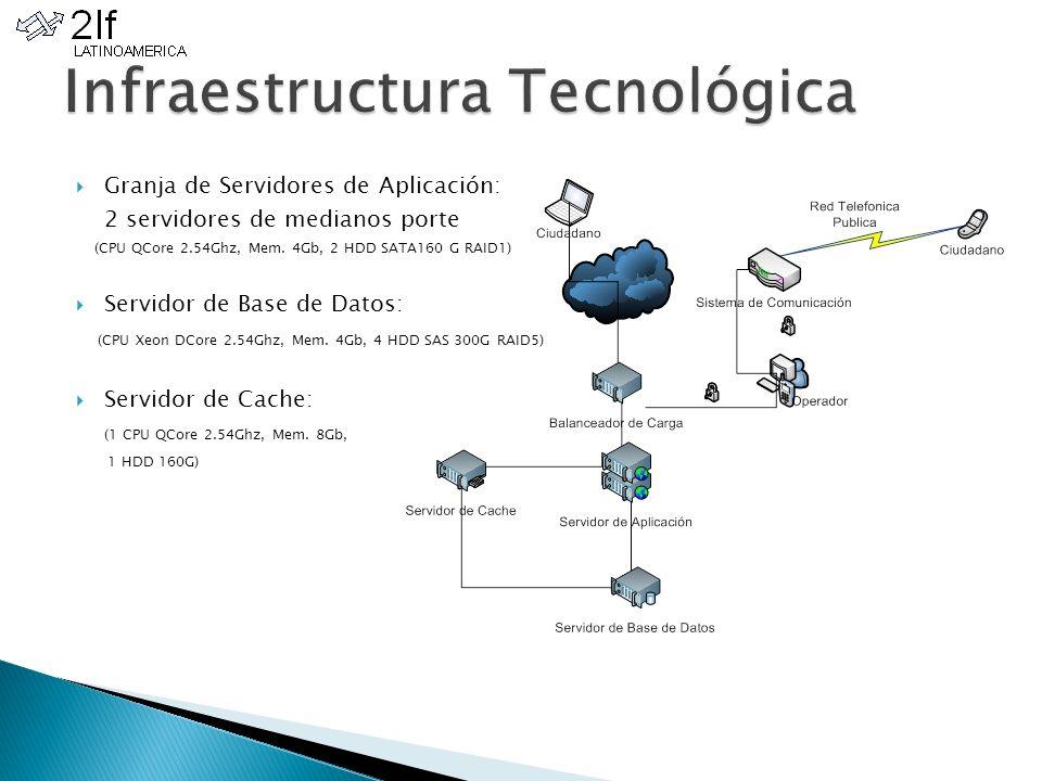 Granja de Servidores de Aplicación: 2 servidores de medianos porte (CPU QCore 2.54Ghz, Mem. 4Gb, 2 HDD SATA160 G RAID1) Servidor de Base de Datos: (CP