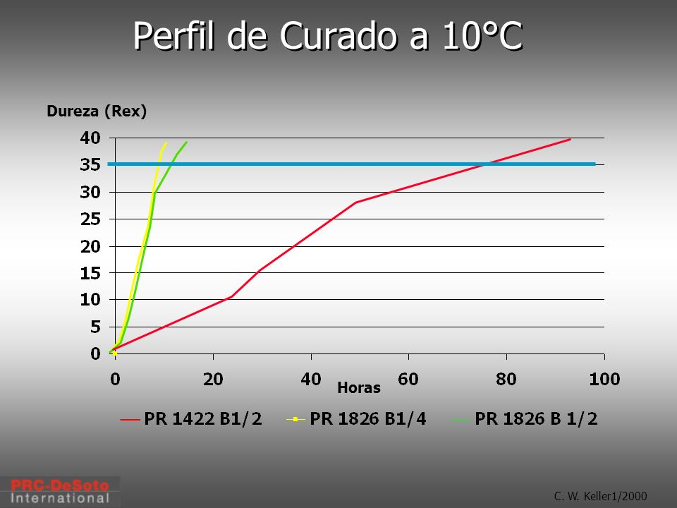 C. W. Keller1/2000 Perfil de Curado a 10°C Dureza (Rex) Horas