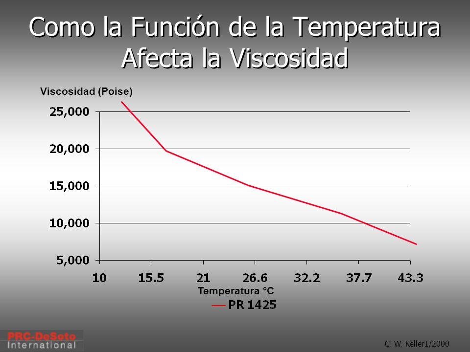 C. W. Keller1/2000 Como la Función de la Temperatura Afecta la Viscosidad Viscosidad (Poise) Temperatura °C