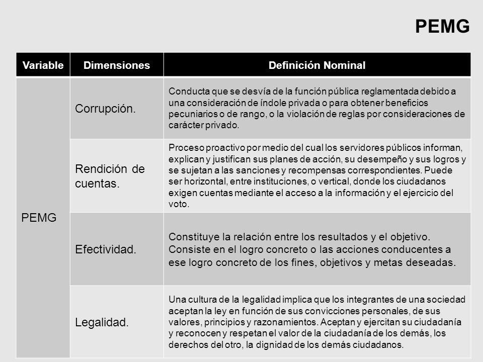 VariableDimensionesDefinición Nominal PEMG Corrupción. Conducta que se desvía de la función pública reglamentada debido a una consideración de índole