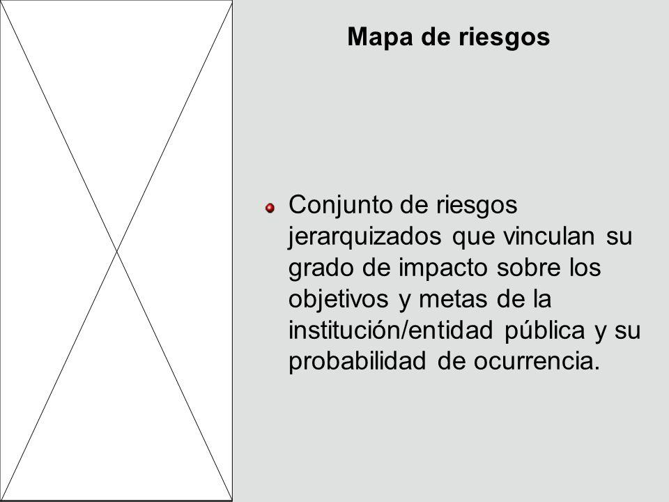 Mapa de riesgos Conjunto de riesgos jerarquizados que vinculan su grado de impacto sobre los objetivos y metas de la institución/entidad pública y su probabilidad de ocurrencia.
