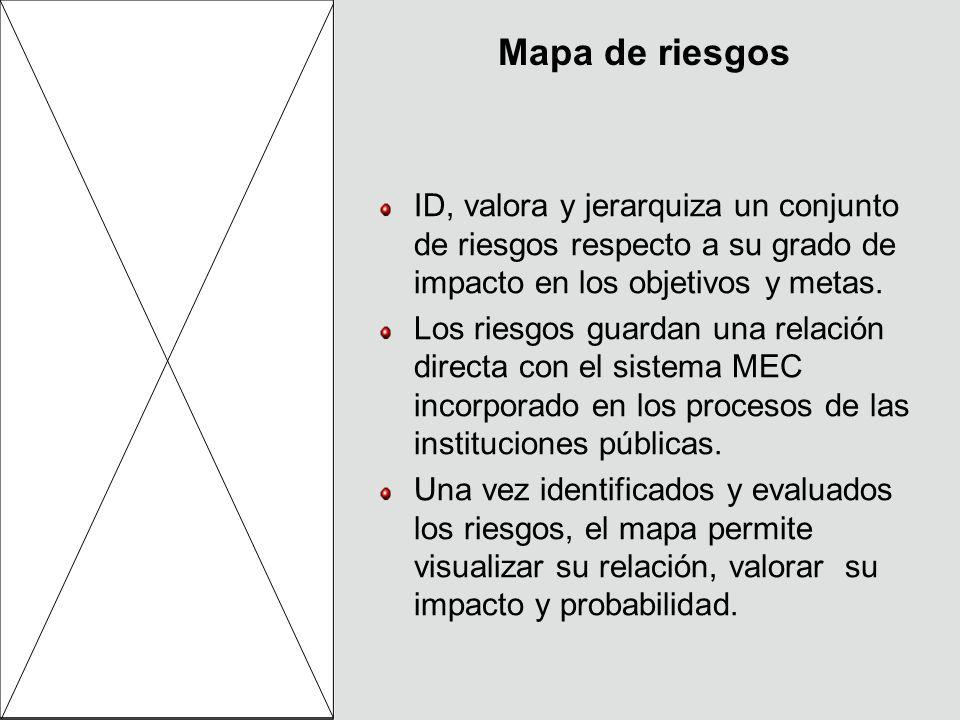 Mapa de riesgos ID, valora y jerarquiza un conjunto de riesgos respecto a su grado de impacto en los objetivos y metas. Los riesgos guardan una relaci