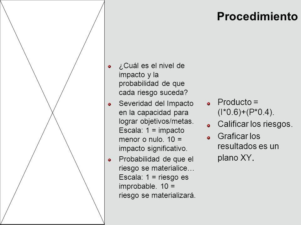 Procedimiento ¿Cuál es el nivel de impacto y la probabilidad de que cada riesgo suceda? Severidad del Impacto en la capacidad para lograr objetivos/me