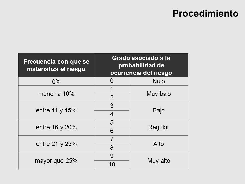Procedimiento Frecuencia con que se materializa el riesgo Grado asociado a la probabilidad de ocurrencia del riesgo 0% 0 Nulo menor a 10% 1 Muy bajo 2 entre 11 y 15% 3 Bajo 4 entre 16 y 20% 5 Regular 6 entre 21 y 25% 7 Alto 8 mayor que 25% 9 Muy alto 10