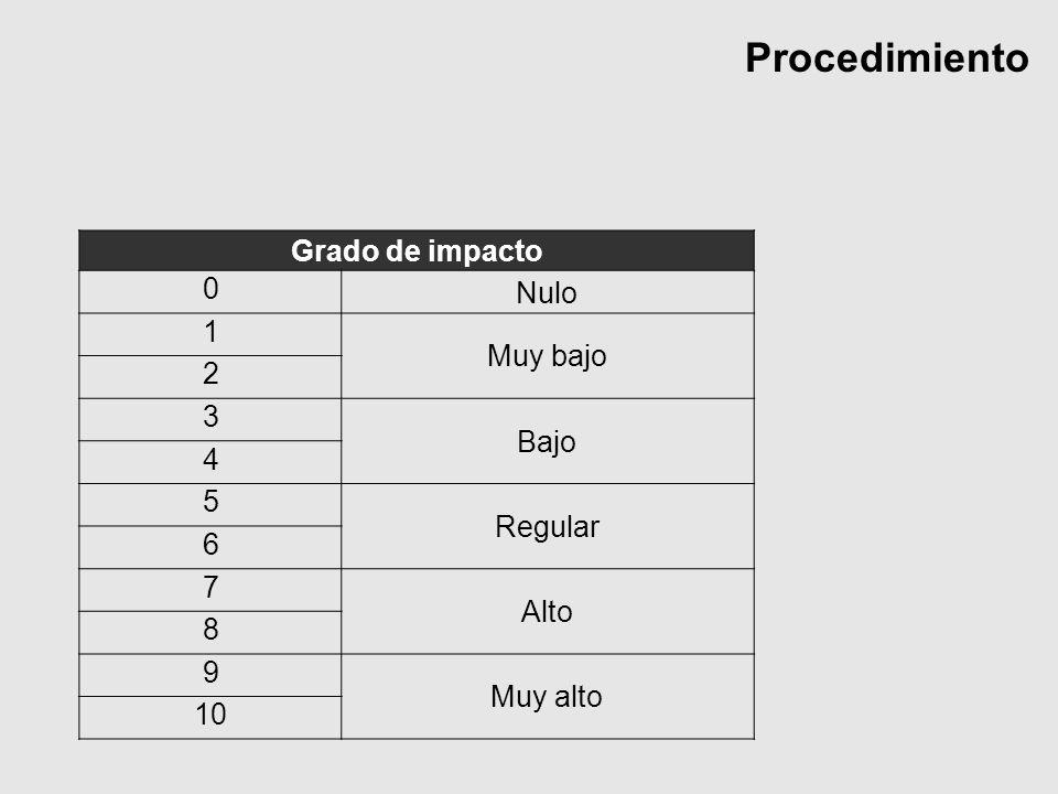 Procedimiento Grado de impacto 0 Nulo 1 Muy bajo 2 3 Bajo 4 5 Regular 6 7 Alto 8 9 Muy alto 10