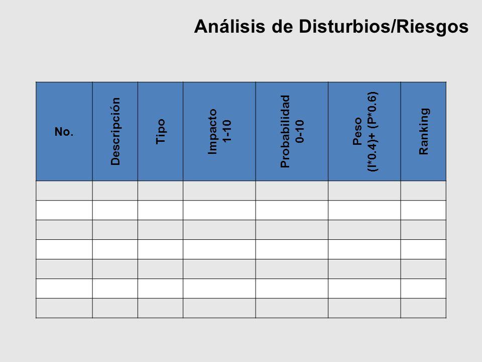 Análisis de Disturbios/Riesgos No. Descripción Tipo Impacto 1-10 Probabilidad 0-10 Peso (I*0.4)+ (P*0.6) Ranking