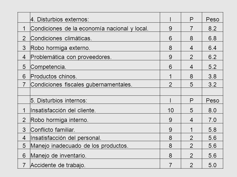 4. Disturbios externos:IPPeso 1Condiciones de la economía nacional y local.978.2 2Condiciones climáticas.686.8 3Robo hormiga externo.846.4 4Problemáti