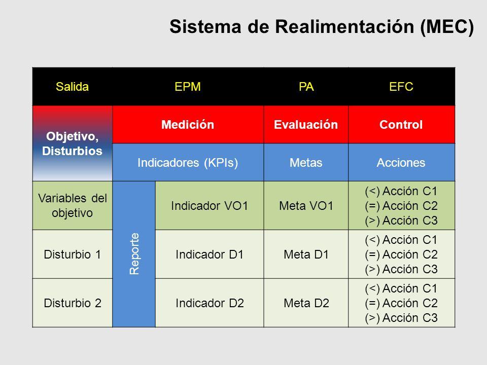Sistema de Realimentación (MEC) SalidaEPMPAEFC Objetivo, Disturbios MediciónEvaluaciónControl Indicadores (KPIs)MetasAcciones Variables del objetivo Reporte Indicador VO1Meta VO1 (<) Acción C1 (=) Acción C2 (>) Acción C3 Disturbio 1Indicador D1Meta D1 (<) Acción C1 (=) Acción C2 (>) Acción C3 Disturbio 2Indicador D2Meta D2 (<) Acción C1 (=) Acción C2 (>) Acción C3