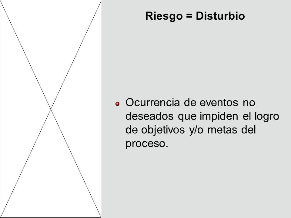 Riesgo = Disturbio Ocurrencia de eventos no deseados que impiden el logro de objetivos y/o metas del proceso.