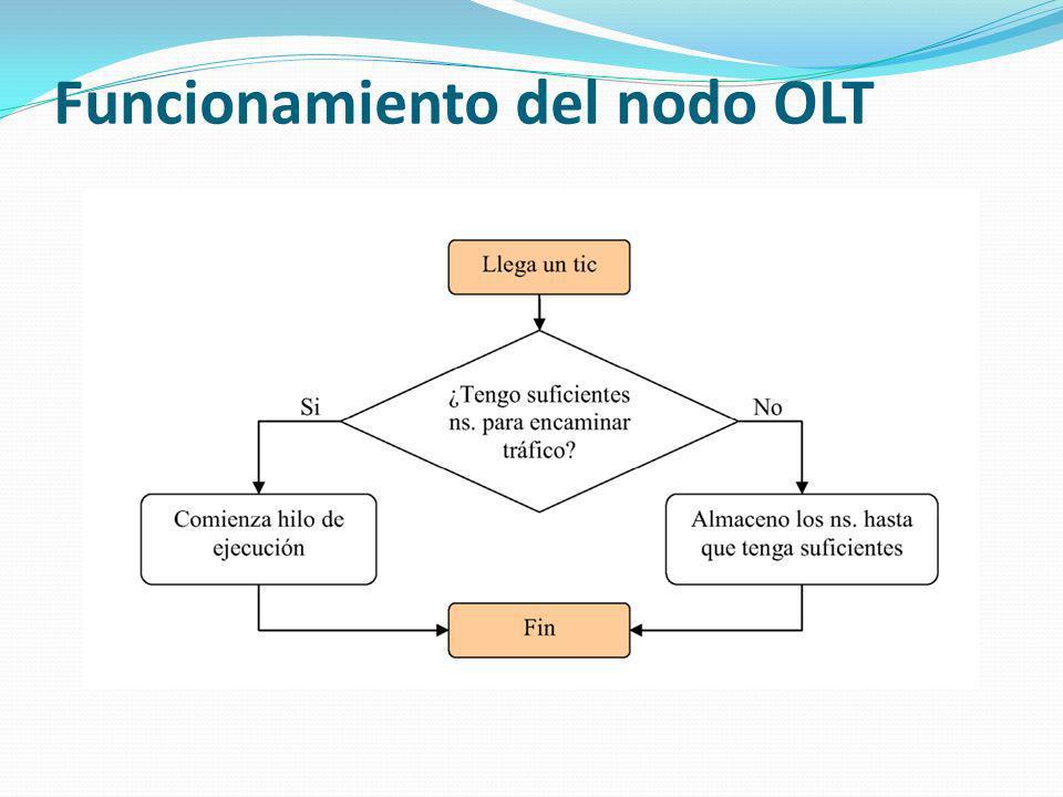 Funcionamiento del nodo OLT
