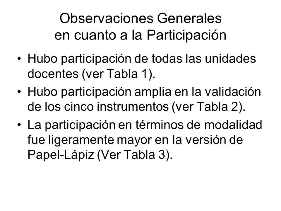 Observaciones Generales en cuanto a la Participación Hubo participación de todas las unidades docentes (ver Tabla 1).