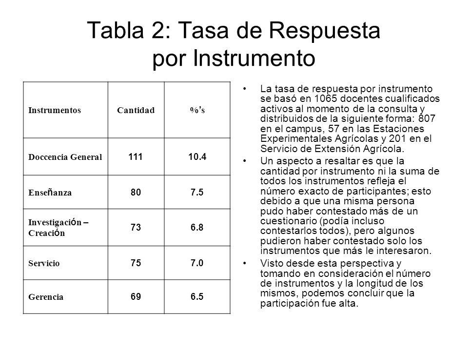 Tabla 2: Tasa de Respuesta por Instrumento InstrumentosCantidad % s Doccencia General 11110.4 Ense ñ anza 807.5 Investigaci ó n – Creaci ó n 736.8 Servicio 757.0 Gerencia 696.5 La tasa de respuesta por instrumento se basó en 1065 docentes cualificados activos al momento de la consulta y distribuidos de la siguiente forma: 807 en el campus, 57 en las Estaciones Experimentales Agrícolas y 201 en el Servicio de Extensión Agrícola.