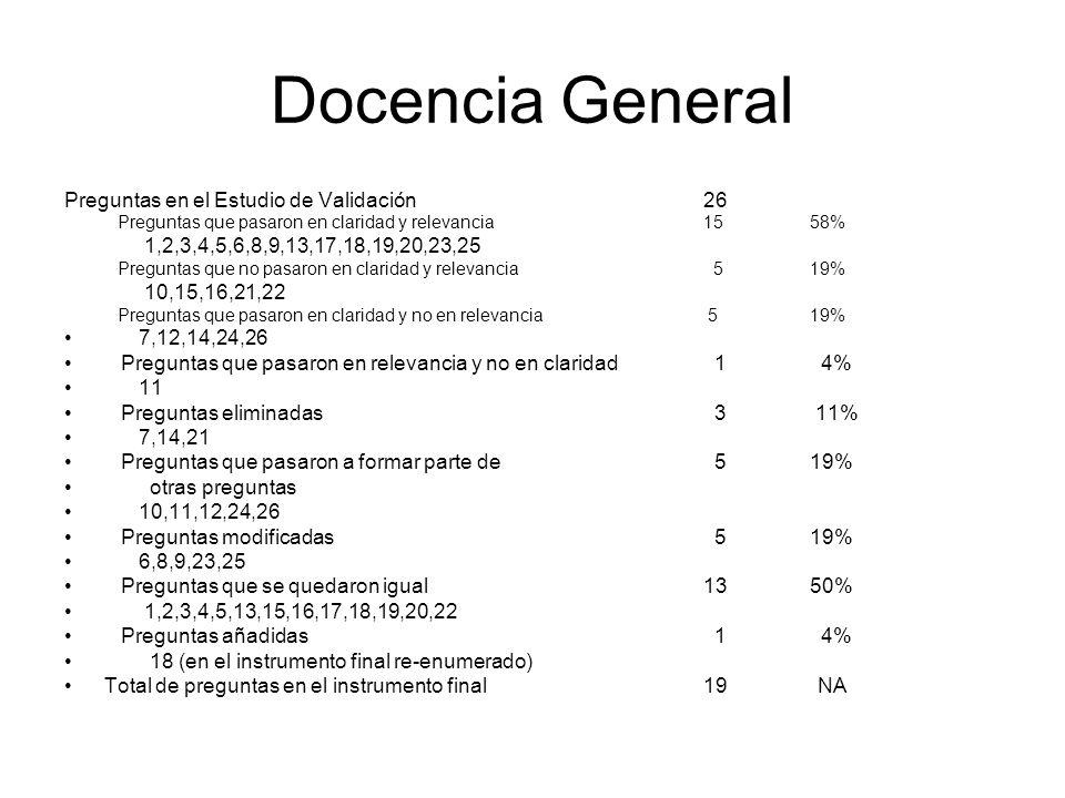 Docencia General Preguntas en el Estudio de Validación 26 Preguntas que pasaron en claridad y relevancia1558% 1,2,3,4,5,6,8,9,13,17,18,19,20,23,25 Preguntas que no pasaron en claridad y relevancia 519% 10,15,16,21,22 Preguntas que pasaron en claridad y no en relevancia 519% 7,12,14,24,26 Preguntas que pasaron en relevancia y no en claridad 1 4% 11 Preguntas eliminadas 3 11% 7,14,21 Preguntas que pasaron a formar parte de 5 19% otras preguntas 10,11,12,24,26 Preguntas modificadas 5 19% 6,8,9,23,25 Preguntas que se quedaron igual 1350% 1,2,3,4,5,13,15,16,17,18,19,20,22 Preguntas añadidas 1 4% 18 (en el instrumento final re-enumerado) Total de preguntas en el instrumento final 19 NA