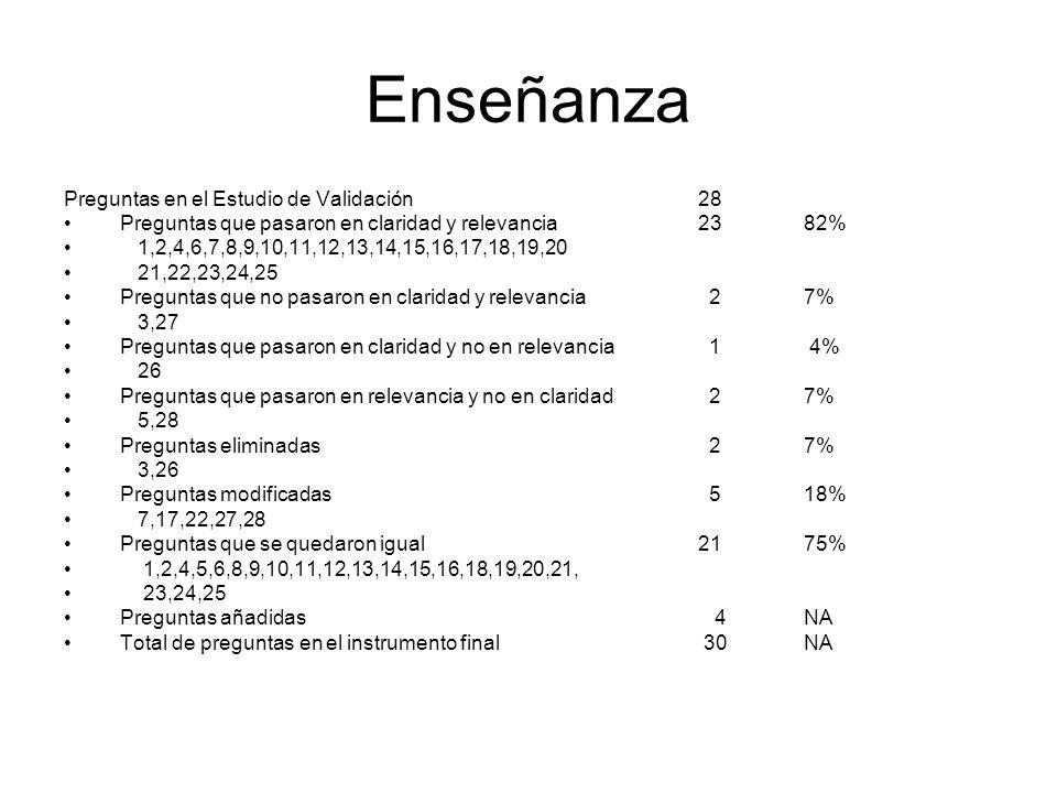 Enseñanza Preguntas en el Estudio de Validación 28 Preguntas que pasaron en claridad y relevancia 2382% 1,2,4,6,7,8,9,10,11,12,13,14,15,16,17,18,19,20 21,22,23,24,25 Preguntas que no pasaron en claridad y relevancia 27% 3,27 Preguntas que pasaron en claridad y no en relevancia 1 4% 26 Preguntas que pasaron en relevancia y no en claridad 27% 5,28 Preguntas eliminadas 2 7% 3,26 Preguntas modificadas 5 18% 7,17,22,27,28 Preguntas que se quedaron igual 21 75% 1,2,4,5,6,8,9,10,11,12,13,14,15,16,18,19,20,21, 23,24,25 Preguntas añadidas 4NA Total de preguntas en el instrumento final 30NA