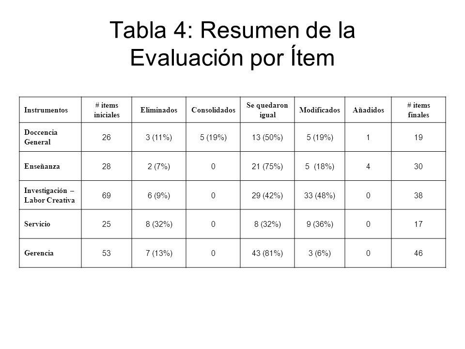 Tabla 4: Resumen de la Evaluación por Ítem Instrumentos # items iniciales EliminadosConsolidados Se quedaron igual ModificadosAñadidos # items finales Doccencia General 263 (11%)5 (19%)13 (50%)5 (19%)119 Enseñanza 282 (7%)021 (75%)5 (18%)430 Investigación – Labor Creativa 696 (9%)029 (42%)33 (48%)038 Servicio 258 (32%)0 9 (36%)017 Gerencia 537 (13%)043 (81%)3 (6%)046