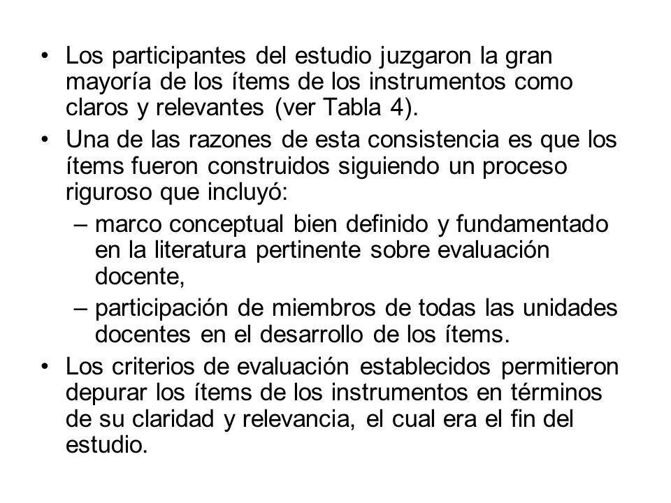 Los participantes del estudio juzgaron la gran mayoría de los ítems de los instrumentos como claros y relevantes (ver Tabla 4).