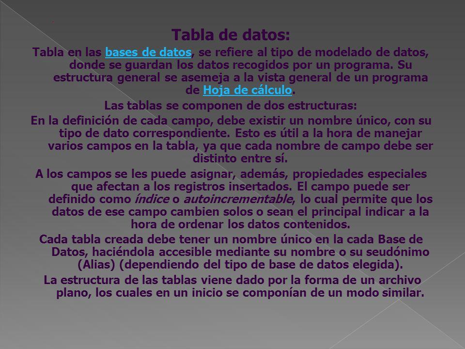 Tabla de datos: Tabla en las bases de datos, se refiere al tipo de modelado de datos, donde se guardan los datos recogidos por un programa. Su estruct