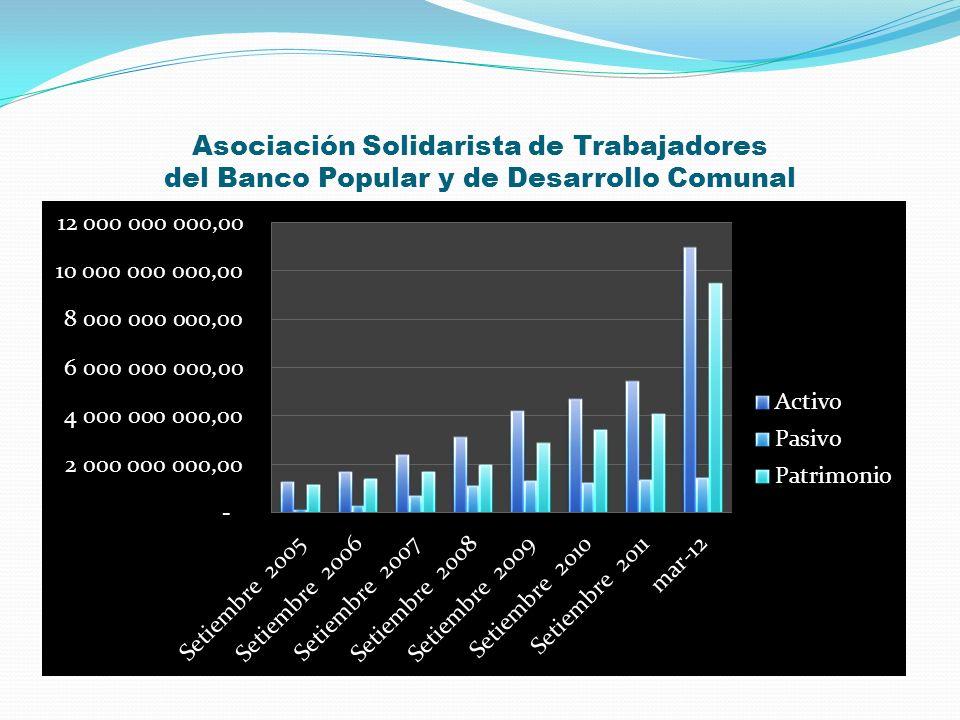 Administración de la Cesantía Beneficio obtenido… Setiembre 2012* Proyectado Setiembre 2013 Proyectado Excedente inicial Monto Porcentual ¢715 mill 8.63% ¢1,041 mill 9.72% Efecto en los Excedentes Monto Porcentual ¢738 mill.