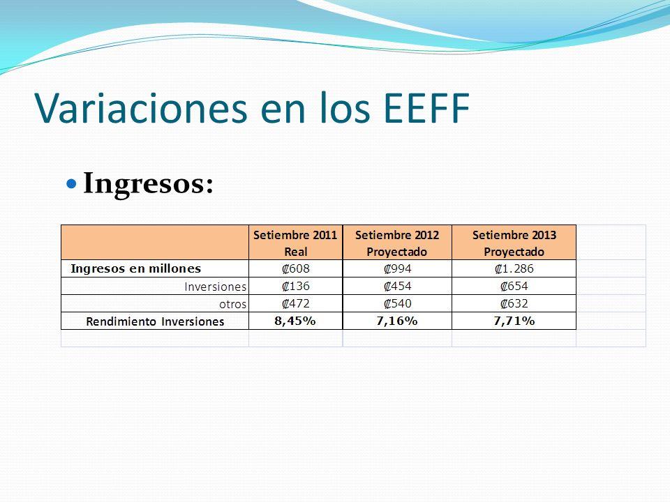 Variaciones en los EEFF Excedentes: Setiembre 2011 Real Setiembre 2012 Proyectado Setiembre 2013 Proyectado Excedentes en millones ¢368.0¢715.0¢1.041.0 Rendimiento sobre el patrimonio.