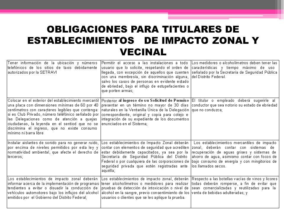 OBLIGACIONES PARA TITULARES DE ESTABLECIMIENTOS DE IMPACTO ZONAL Y VECINAL