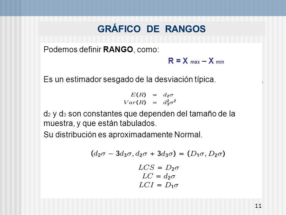 11 GRÁFICO DE RANGOS Podemos definir RANGO, como: R = X máx – X mín Es un estimador sesgado de la desviación típica. d 2 y d 3 son constantes que depe