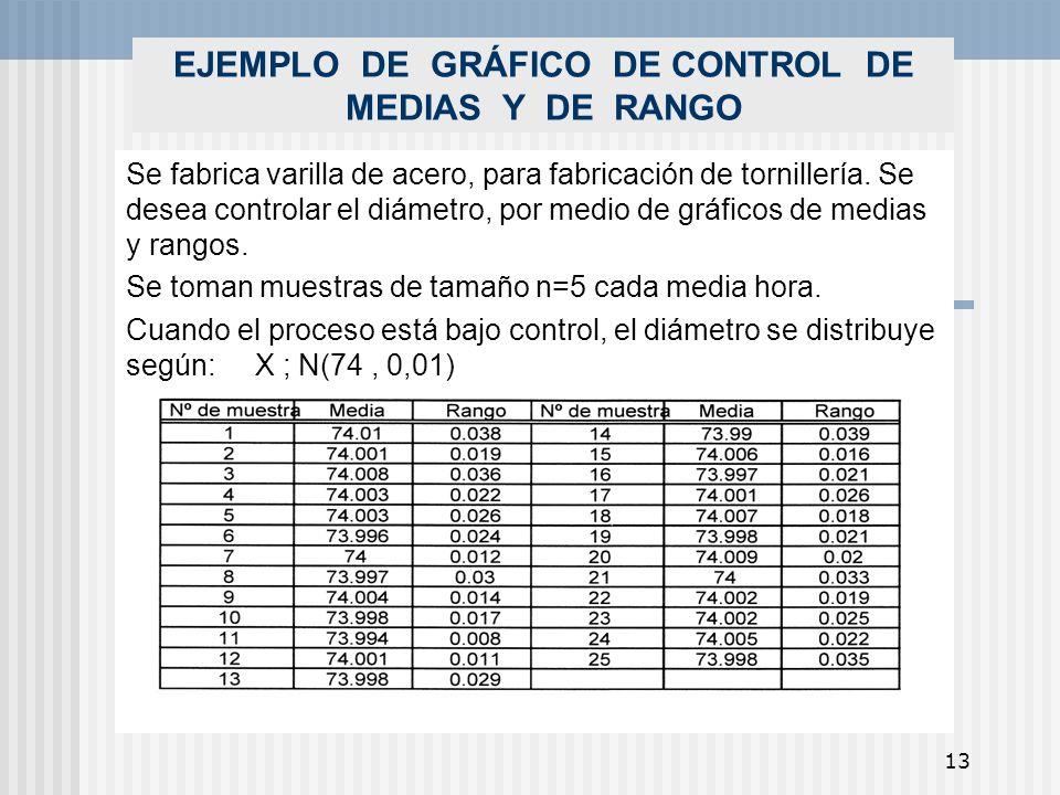 13 EJEMPLO DE GRÁFICO DE CONTROL DE MEDIAS Y DE RANGO Se fabrica varilla de acero, para fabricación de tornillería. Se desea controlar el diámetro, po