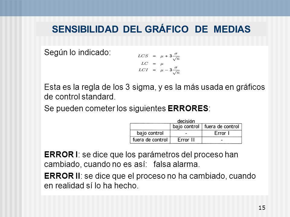 15 SENSIBILIDAD DEL GRÁFICO DE MEDIAS Según lo indicado: Esta es la regla de los 3 sigma, y es la más usada en gráficos de control standard. Se pueden