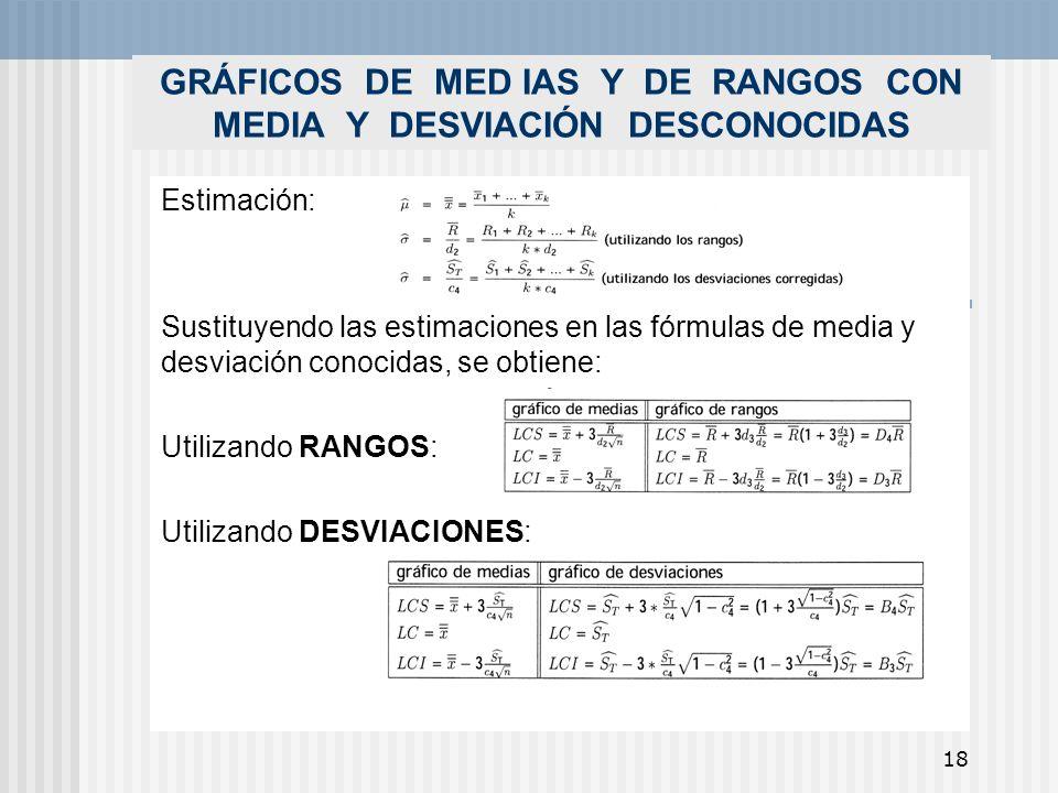 18 GRÁFICOS DE MED IAS Y DE RANGOS CON MEDIA Y DESVIACIÓN DESCONOCIDAS Estimación: Sustituyendo las estimaciones en las fórmulas de media y desviación