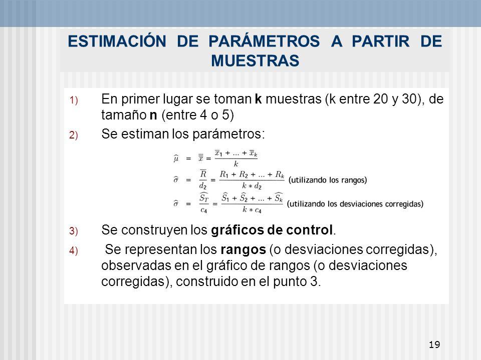 19 ESTIMACIÓN DE PARÁMETROS A PARTIR DE MUESTRAS 1) En primer lugar se toman k muestras (k entre 20 y 30), de tamaño n (entre 4 o 5) 2) Se estiman los