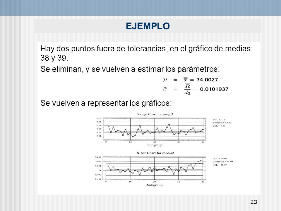 23 EJEMPLO Hay dos puntos fuera de tolerancias, en el gráfico de medias: 38 y 39. Se eliminan, y se vuelven a estimar los parámetros: Se vuelven a rep