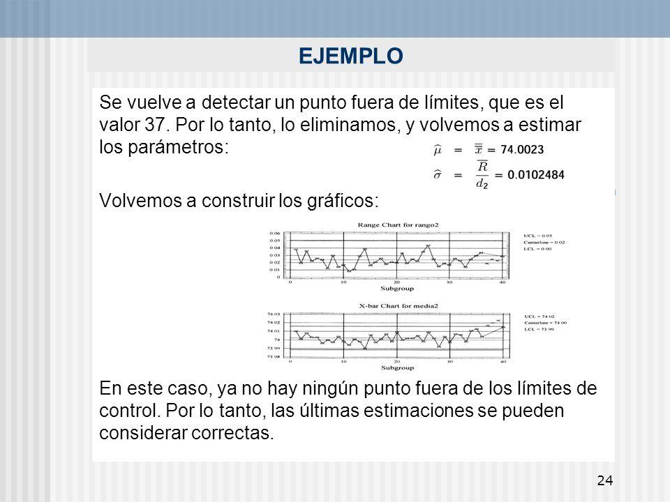 24 EJEMPLO Se vuelve a detectar un punto fuera de límites, que es el valor 37. Por lo tanto, lo eliminamos, y volvemos a estimar los parámetros: Volve