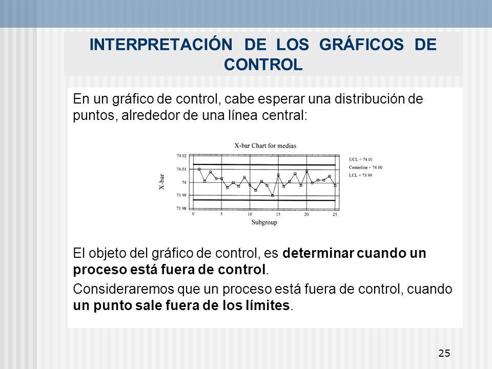 25 INTERPRETACIÓN DE LOS GRÁFICOS DE CONTROL En un gráfico de control, cabe esperar una distribución de puntos, alrededor de una línea central: El obj