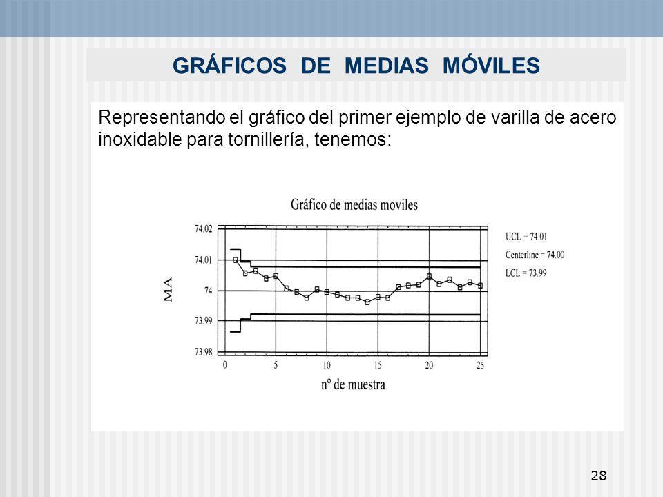 28 GRÁFICOS DE MEDIAS MÓVILES Representando el gráfico del primer ejemplo de varilla de acero inoxidable para tornillería, tenemos: