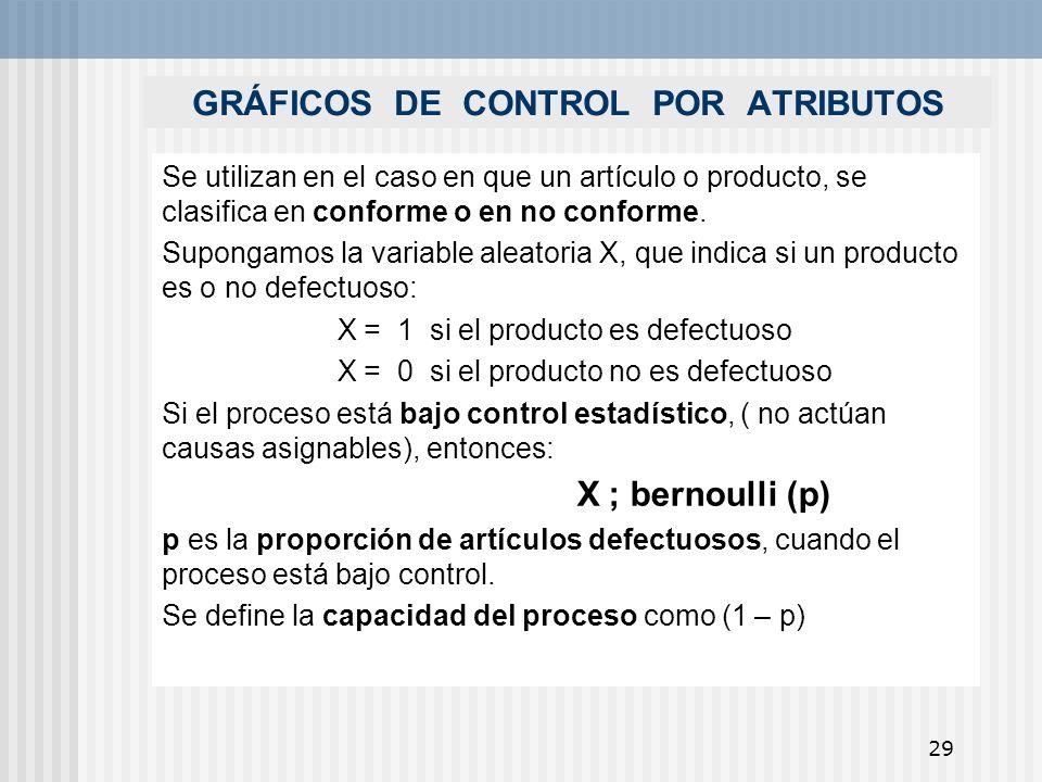 29 GRÁFICOS DE CONTROL POR ATRIBUTOS Se utilizan en el caso en que un artículo o producto, se clasifica en conforme o en no conforme. Supongamos la va