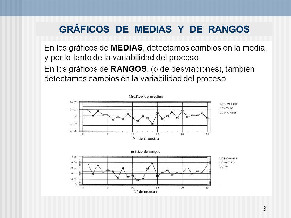 3 GRÁFICOS DE MEDIAS Y DE RANGOS En los gráficos de MEDIAS, detectamos cambios en la media, y por lo tanto de la variabilidad del proceso. En los gráf