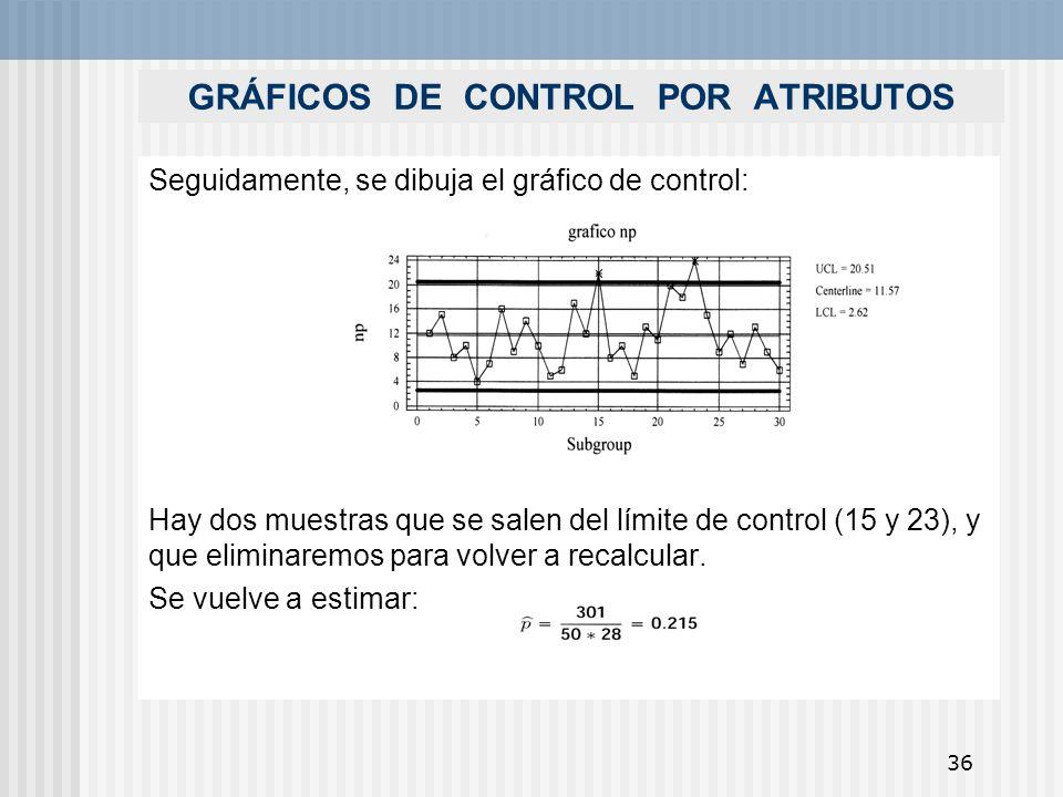 36 GRÁFICOS DE CONTROL POR ATRIBUTOS Seguidamente, se dibuja el gráfico de control: Hay dos muestras que se salen del límite de control (15 y 23), y q