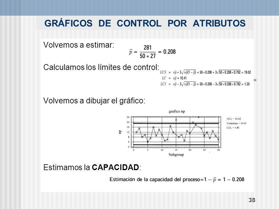 38 GRÁFICOS DE CONTROL POR ATRIBUTOS Volvemos a estimar: Calculamos los límites de control: Volvemos a dibujar el gráfico: Estimamos la CAPACIDAD: