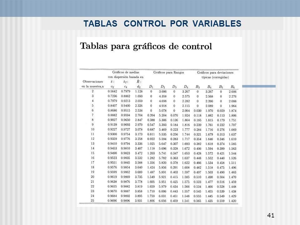 41 TABLAS CONTROL POR VARIABLES