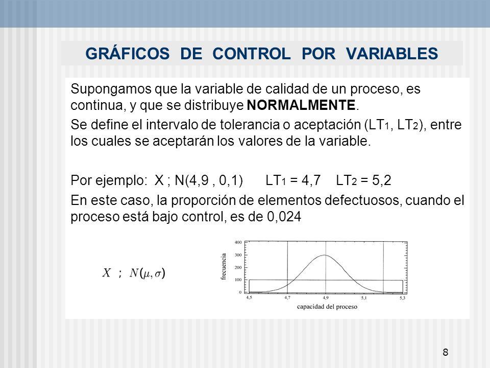 8 GRÁFICOS DE CONTROL POR VARIABLES Supongamos que la variable de calidad de un proceso, es continua, y que se distribuye NORMALMENTE. Se define el in